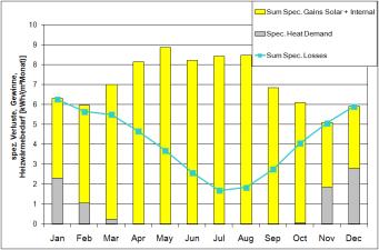 PHPP Chart 100914